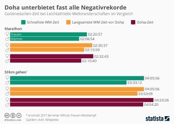 Link zu Doha unterbietet fast alle Negativrekorde Infografik