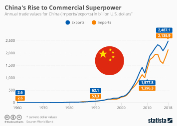 China's Rise to Commercial Superpower