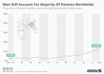 Infographic - proportion of female inventors associated with global patent applications