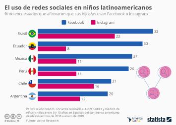 Infografía - El uso de Facebook e Instagram en niños latinoamericanos