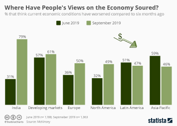 Infographic - global economic outlook