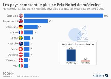 Infographie - classement pays  laureats du Prix Nobel de physiologie ou medecine