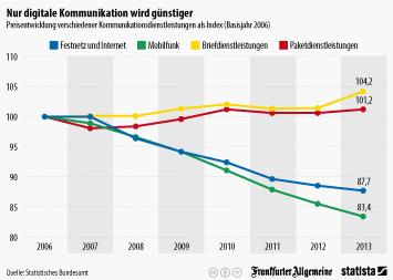 Infografik: Kommunikationspreise: digital wird billiger, Post teurer | Statista