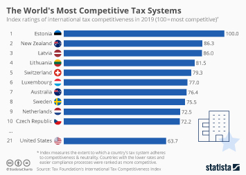 Infographic - rankings of international tax competitiveness