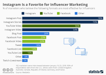 Infographic - instagram for influencer marketing