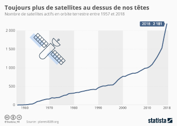 Infographie - nombre de satellites actifs en orbite terrestre