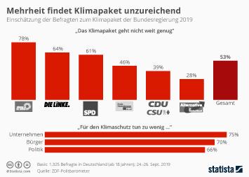 Infografik: Mehrheit der Deutschen findet Klimapaket unzureichend | Statista