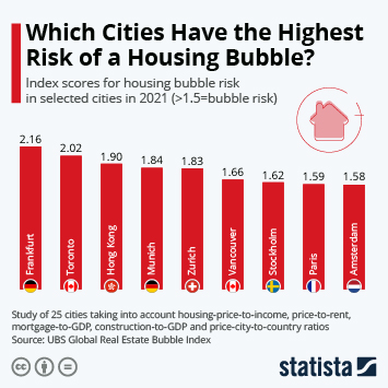 Infographic - cities on housing bubble index