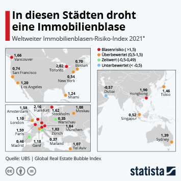 Infografik - Risiko einer Immobilienblase in Städten weltweit