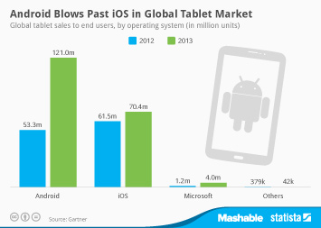Infographic - Tablet sales by operating system
