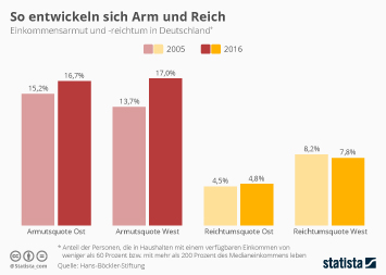 Infografik: So entwickeln sich Arm und Reich | Statista