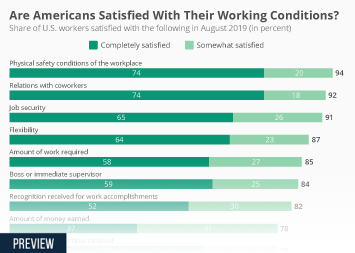 Infographic - share of U.S. workers satisfied with the following