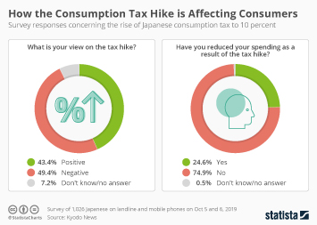 Infographic - How the Japanese Consumption Tax Hike is Affecting Consumers