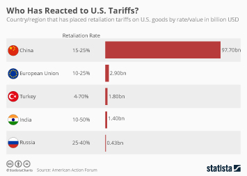 Infographic - us retaliation tariffs