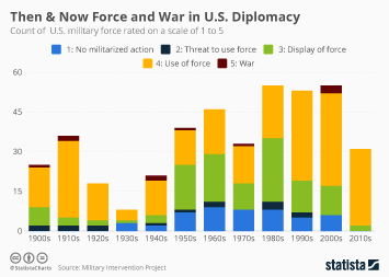 Then & Now Force and War in U.S. Diplomacy