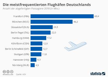 Infografik - Anzahl der abgefertigten Passagiere an deutschen Flughäfen