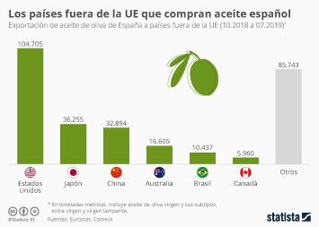 Infografía - Exportaciones de aceite de oliva de España a países fuera de la UE