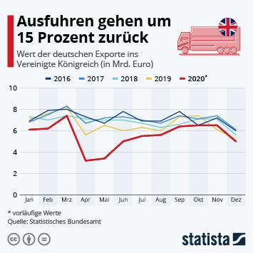 Infografik - Wert der deutschen Exporte ins Vereinigte Königreich