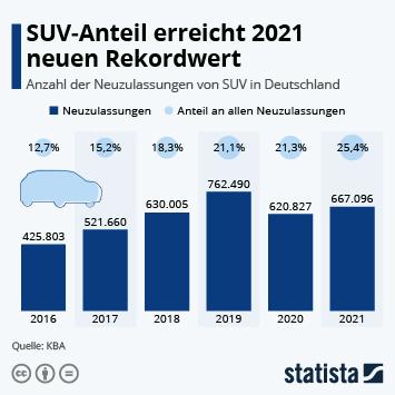 Infografik - Anzahl der Neuzulassungen von SUV in Deutschland