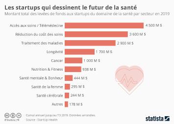 Infographie - montant des levees de fonds pour les startups du domaine de la santé par secteur