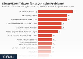 Infografik - Die größten Trigger für psychische Probleme