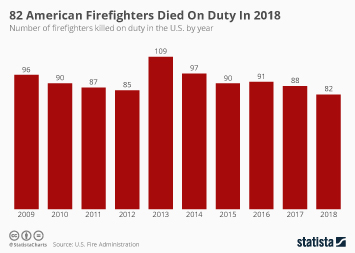 Infographic - number of firefighters killed on duty