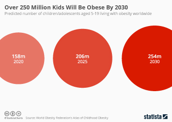 Infographic - predicted number of children living with obesity
