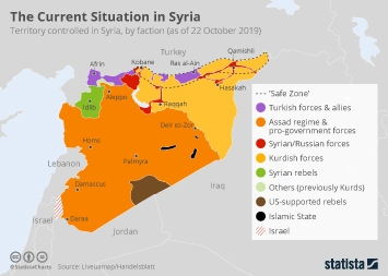 Infographic - territory controlled by faction in Syria