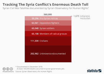 Infographic - Syrian Civil War fatalities documented by Syrian Observatory for Human Rights
