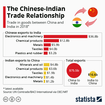 Infographic - Chinese-Indian Trade Relationship