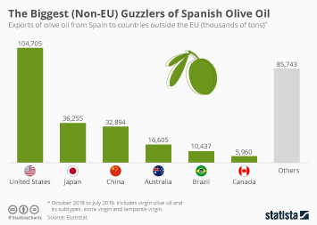 The Biggest (Non-EU) Guzzlers of Spanish Olive Oil