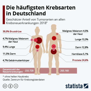 Infografik: Die häufigsten Krebsarten in Deutschland | Statista