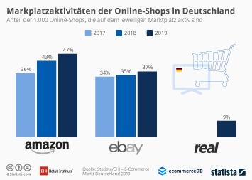 Infografik - Marktplatzaktivitäten der Top 1000 Online-Shops in Deutschland