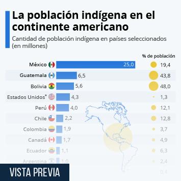 Infografía - Población indígena en países americanos