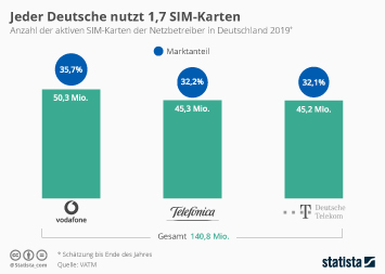 Jeder Deutsche nutzt 1,7 SIM-Karten