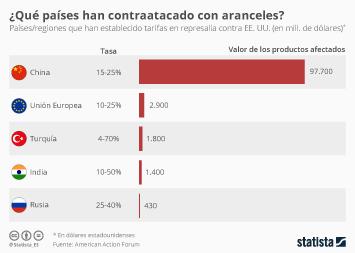Infografía: ¿Qué países han respondido a Trump con aranceles?  | Statista