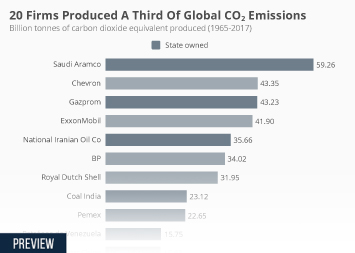 Infographic - 20 Firms Produced A Third Of Global Emissions