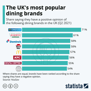 Infographic - most popular dining brands uk