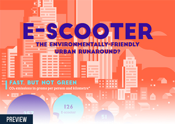Infographic - E-Scooter: the environmentally-friendly urban runaround?