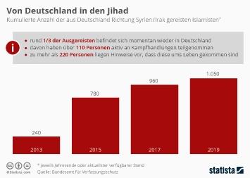 Infografik - Anzahl der aus Deutschland Richtung Syrien Irak gereisten Islamisten