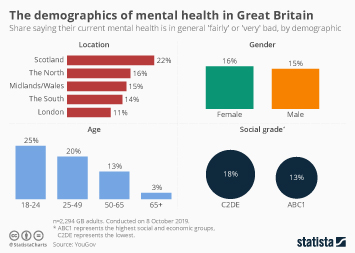 The demographics of mental health in Great Britain