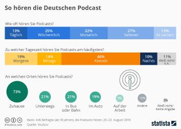 Infografik - Nutzungsverhalten bei Podcasts