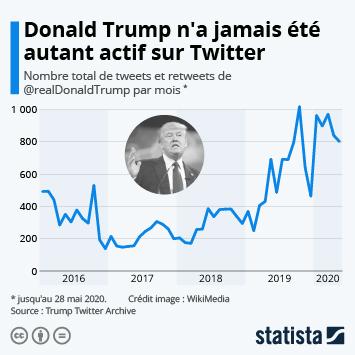 Infographie - nombre de tweets envoyes par donald trump par mois