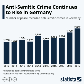 Politically motivated crime in Germany Infographic - Anti-Semitic Crime Continues to Rise in Germany