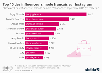 Infographie - top 10 influenceurs mode francais sur instagram
