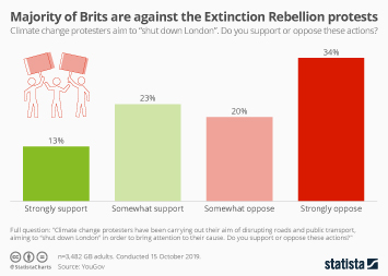 Infographic - opinion on extinction rebellion protests uk