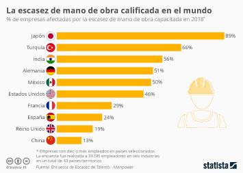 Infografía - La escasez de mano de obra calificada en el mercado laboral