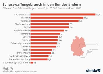 Infografik: Schusswaffengebrauch in den Bundesländern | Statista