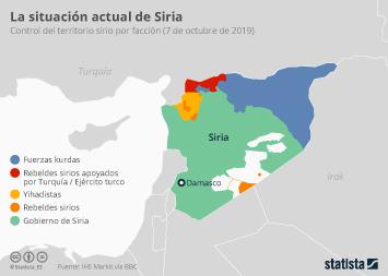 Infografía - División del territorio sirio por facción