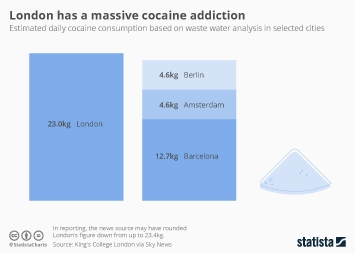 Infographic - cocaine wastewater london